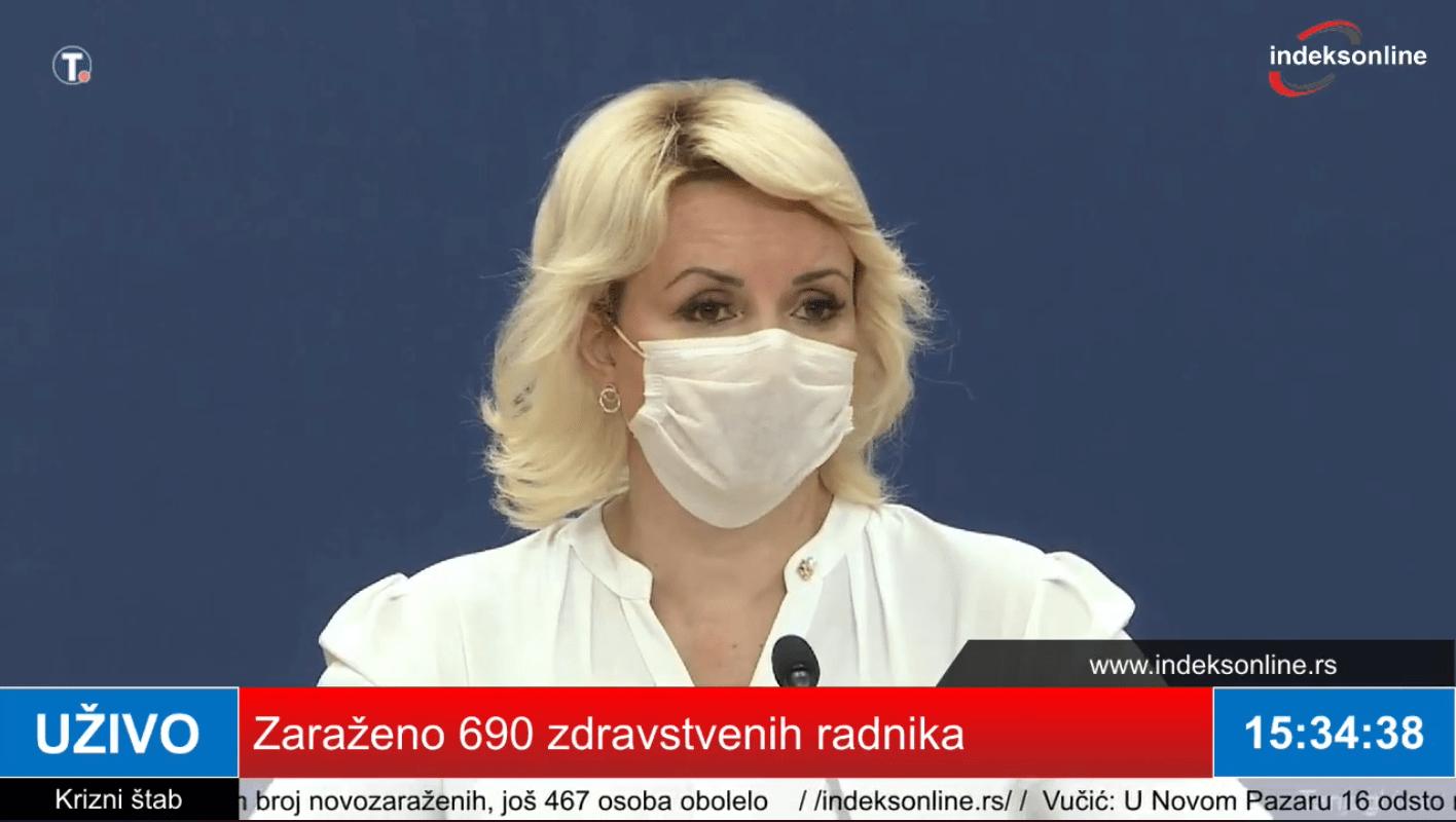 -kisic:-zarazeno-690-zdravstvenih-radnika,-72-hospitalizovana